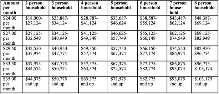 fee-scale